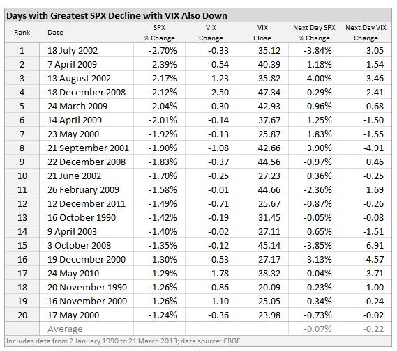 Volatilitätsrückgang bei fallendem S&P 500