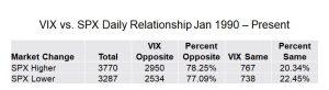 VIX vs. SPX