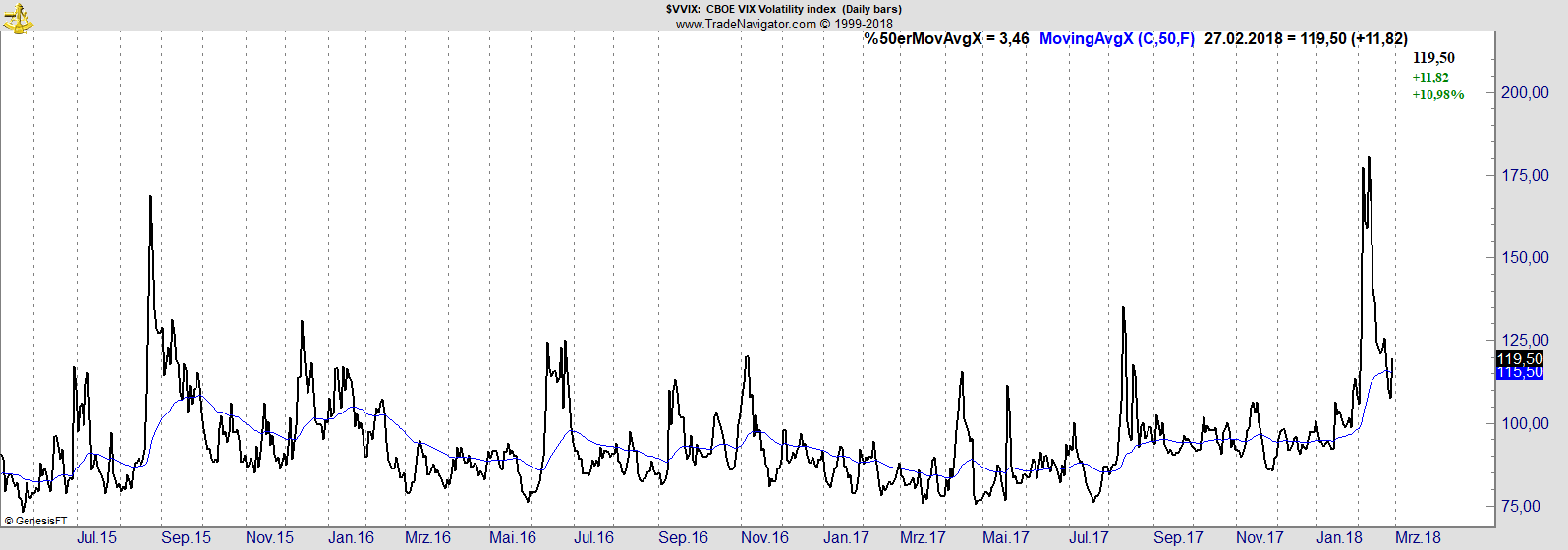 Langfristiger VVIX-Chart