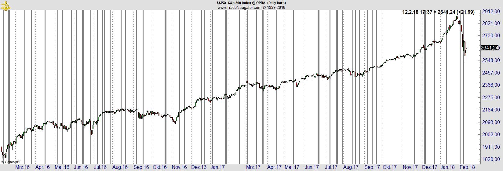 Chart - VIX down SPX down