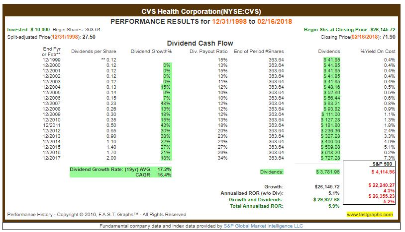 Dividendenwachstum CVS - nicht-zyklische Konsumgüter