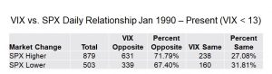 VIX vs. SPX (VIX < 13)