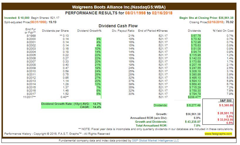 Dividendenwachstum WBA - nicht-zyklische Konsumgüter