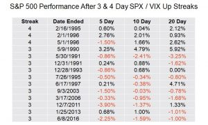 S&P Performance after 3 & 4 Day SPX/VIX up