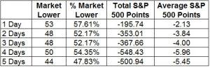 Volatilitätsanstieg bei steigendem S&P 500