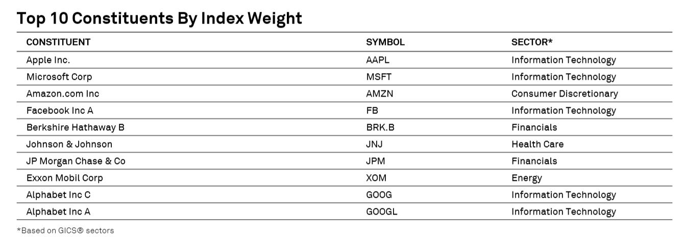 S&P 500 - Gewichtung