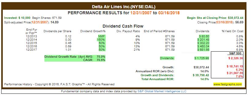 Dividendenwachstum Delta Airline