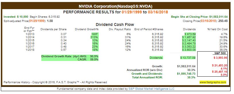 Dividendenwachstum Nvidia - Informationstechnologie Sektor