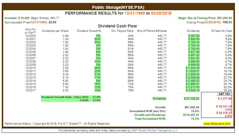 Dividendenwachstum PSA - Immobiliensektor