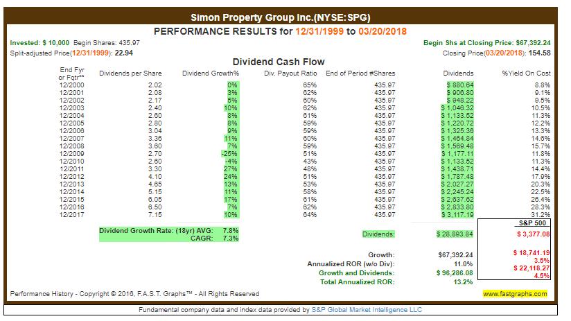 Dividendenwachstum SPG - Immobiliensektor