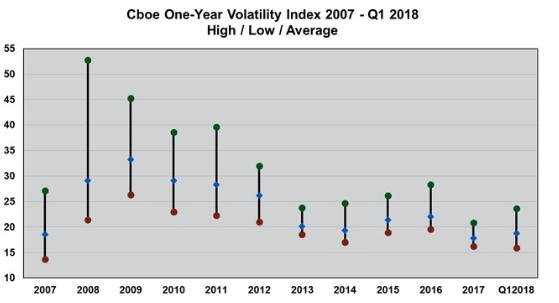 Volatilitätsindex VIX1Y Chart