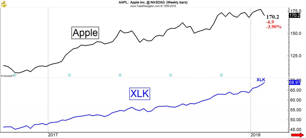 Apple vs Sektor-ETFs Technologie