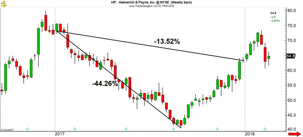 Chart Helmerlich Payne