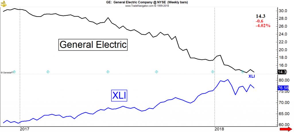 General Electric vs. Sektor-ETFs Industrie