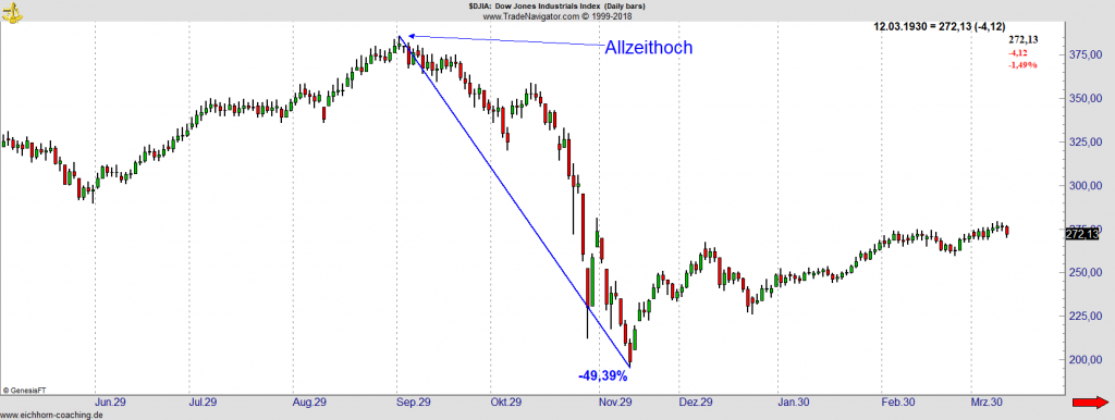 Dow Jones 1929 - Allzeithoch
