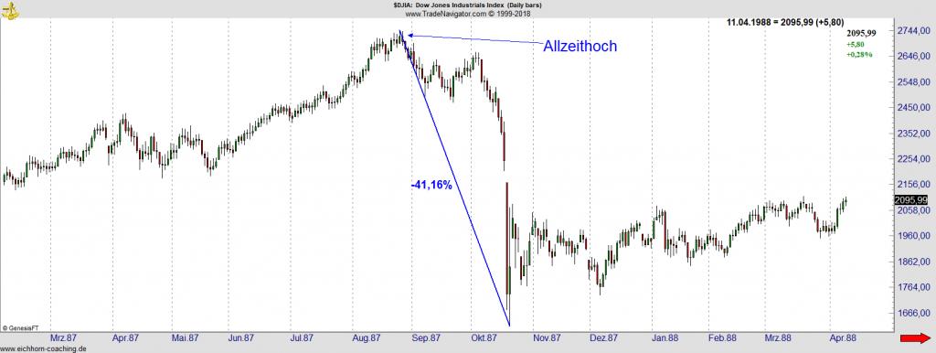 Dow Jones 1987 - Allzeithoch