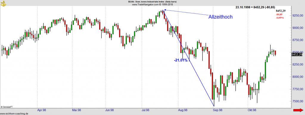 Dow Jones Chart 1998 - Allzeithoch
