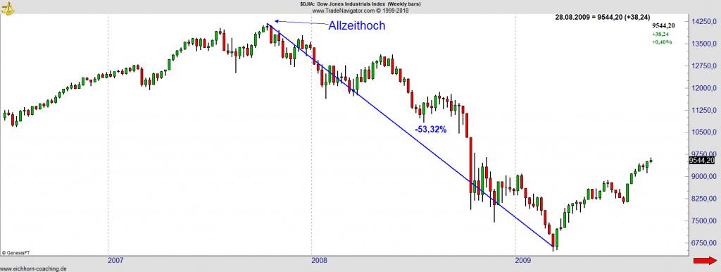 Dow Jones Chart 2007 2008 - Allzeithoch