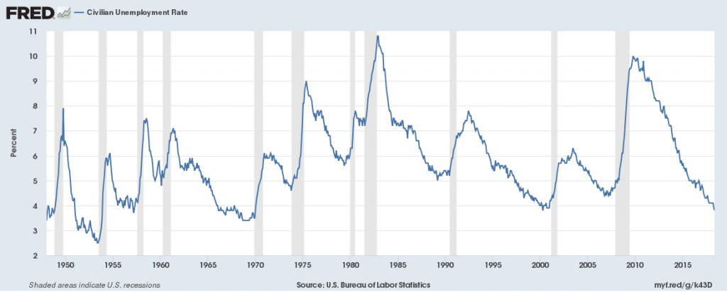 Historischer Chart Arbeitslosenquote - Zusammenhang von Arbeitslosenquote und Aktienmarkt