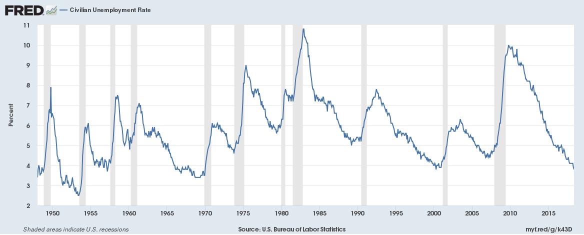 Zusammenhang Von Arbeitslosenquote Und Aktienmarkt