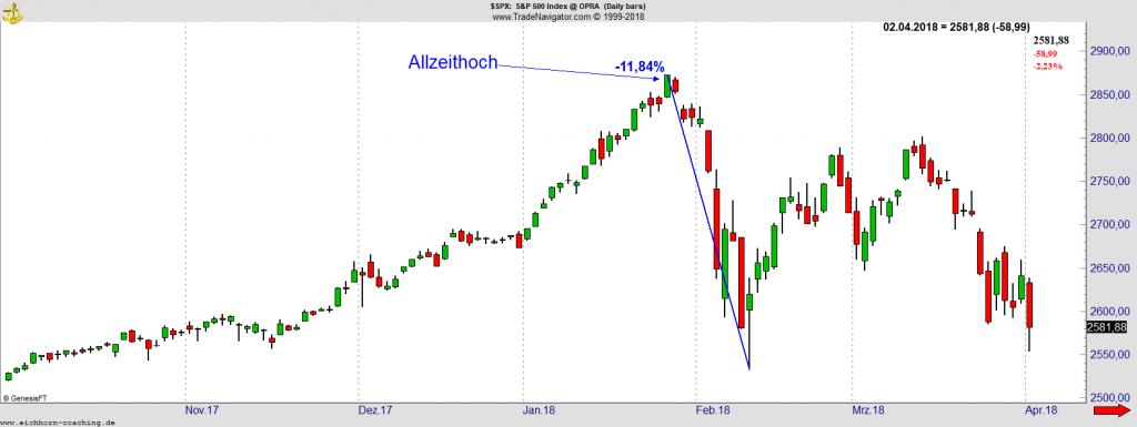 SPX Chart 2018 - Allzeithoch