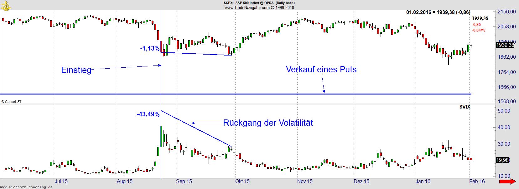 SPX Chart Beispiel Tages- und Wochenanalyse