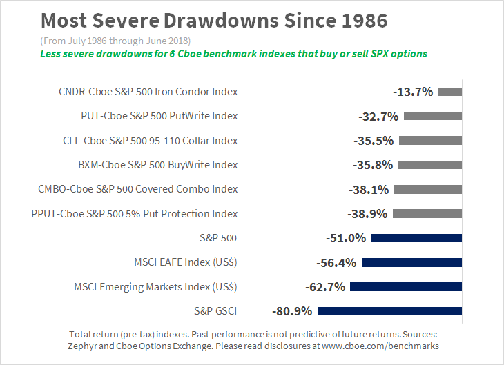 Drawdowns Optionsindizes - hedging