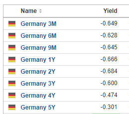 Zinsen Chart