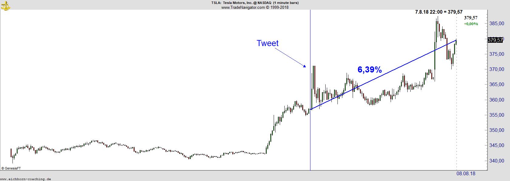 Chart Tesla Aktie