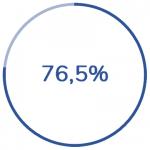 Stillhalterstrategien %