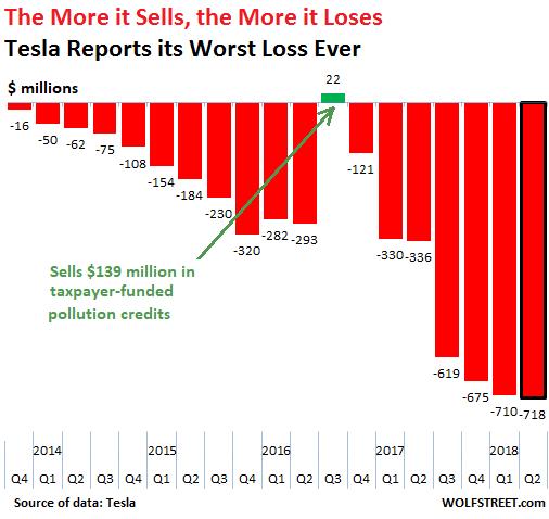 Tesla Verlust 2014-2018