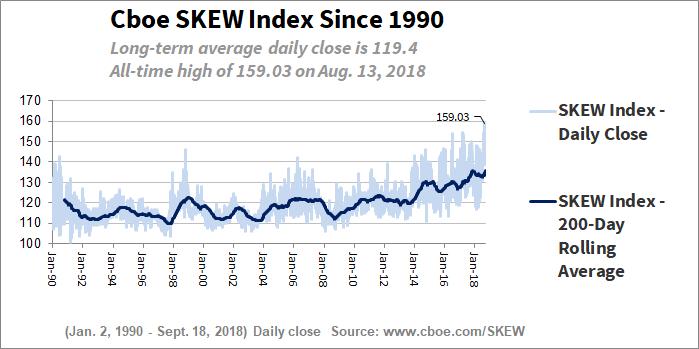 Historie SKEW Index