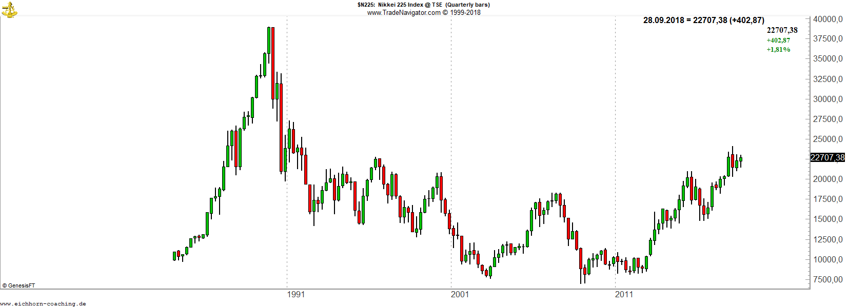 Optionen auf asiatische Indizes handeln Nikkei 225