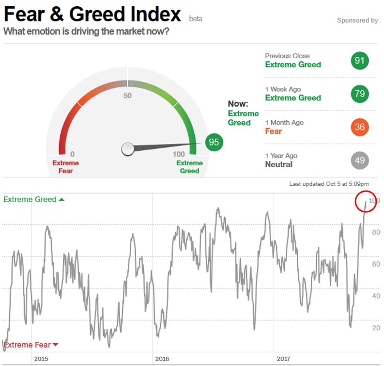 Fear and Greed Index 2017