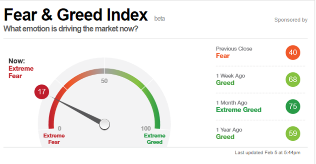 Fear and Greed Index 20180205