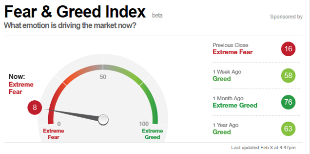 Fear and Greed Index 20180208