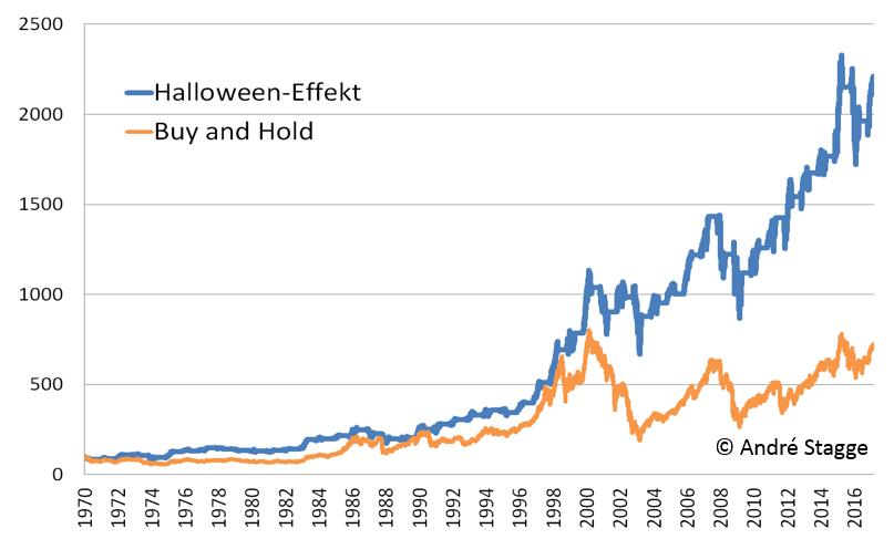 Halloween-Effekt DAX