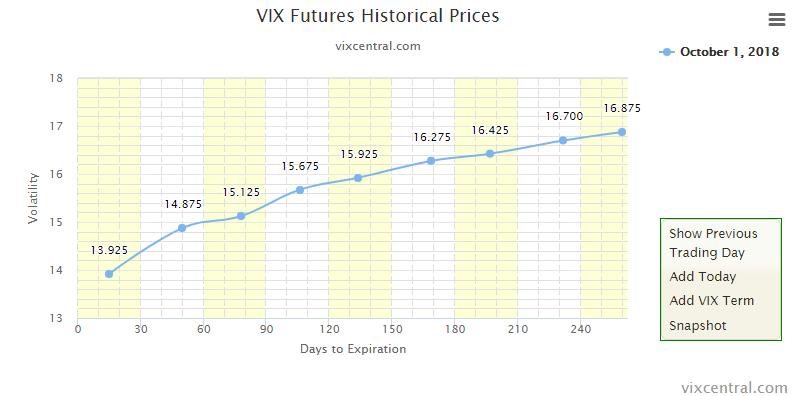 VIX-Futures 01.10.2018