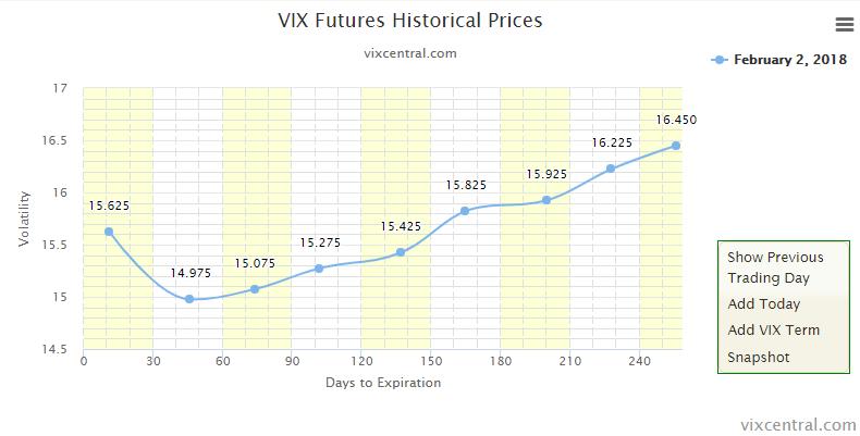 VIX-Futures 02. Februar 2018