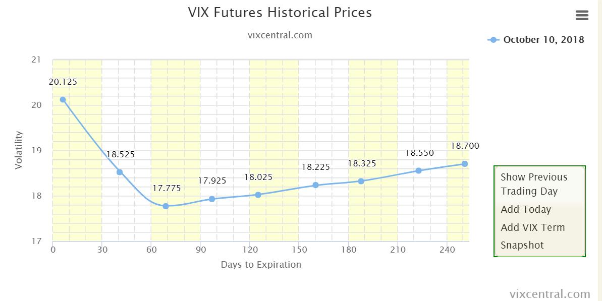 VIX-Futures 10. Oktober 2018