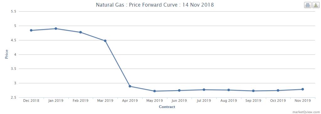 Erdgas-Futures