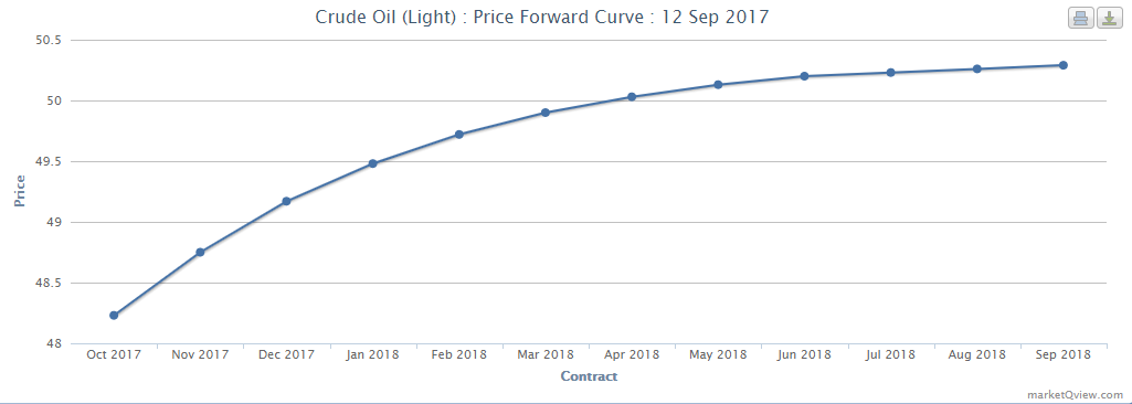 Forward Curve 12-09-2017