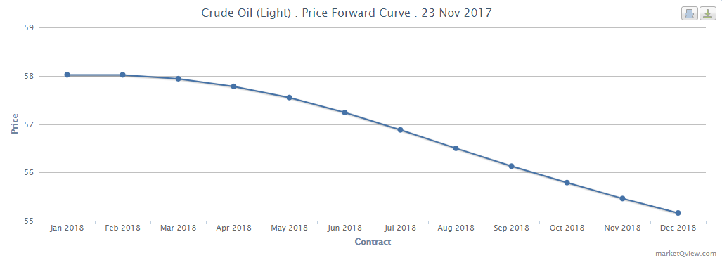 Forward Curves 23-11-2017