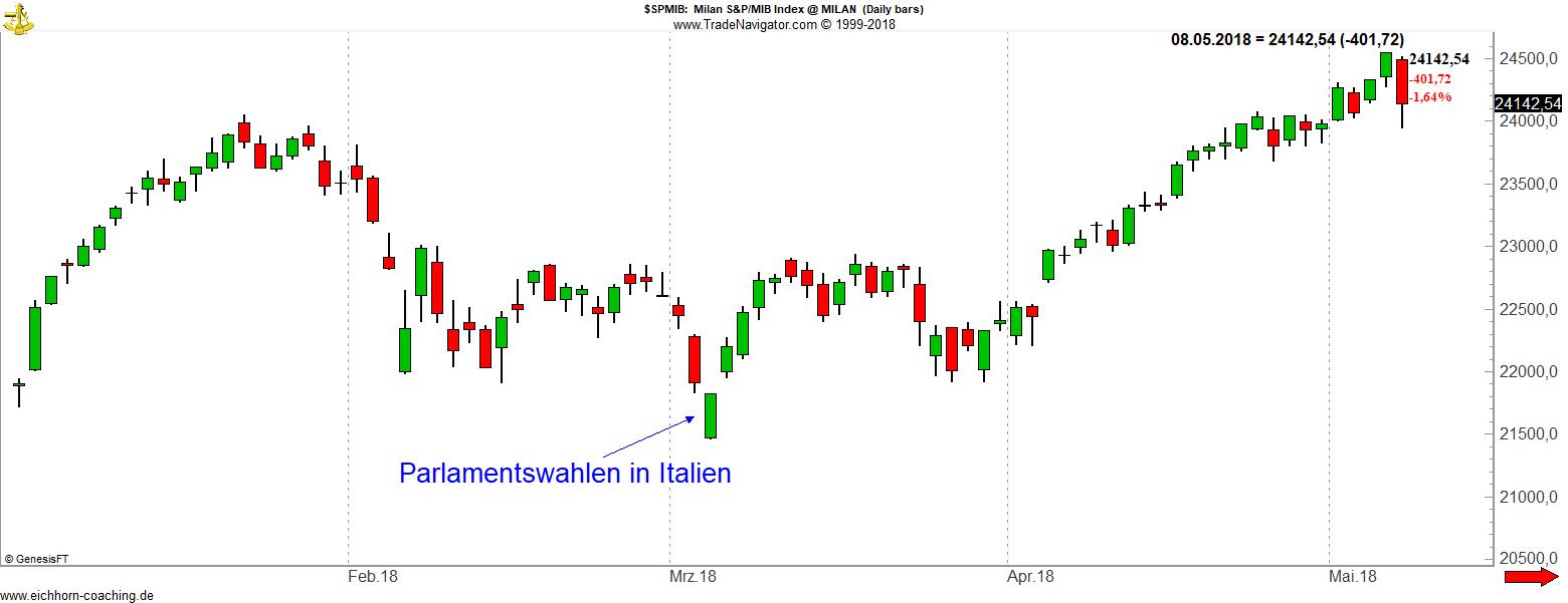 Politische Börsen Italien