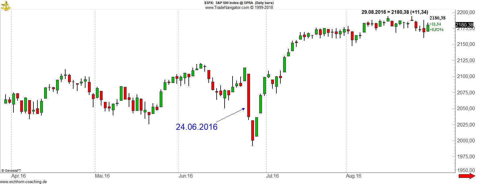 Politische Börsen SPX BREXIT