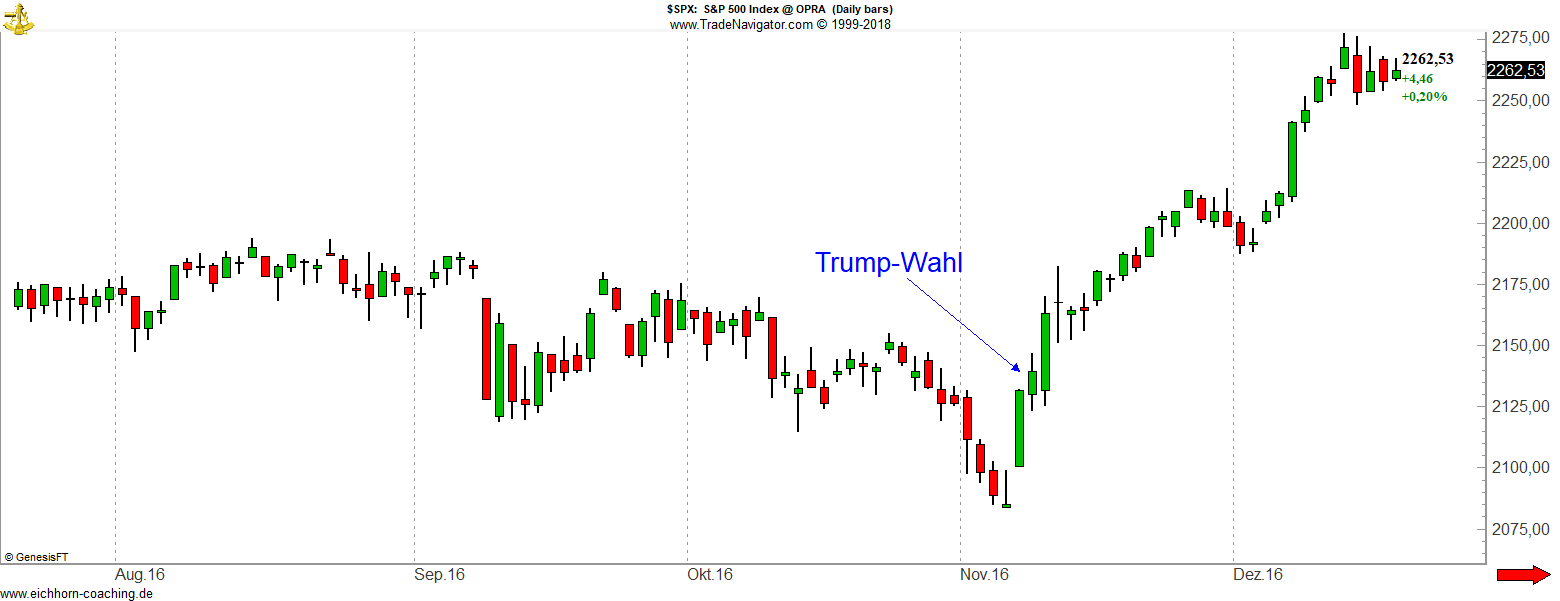 Politische Börsen Trump SPX