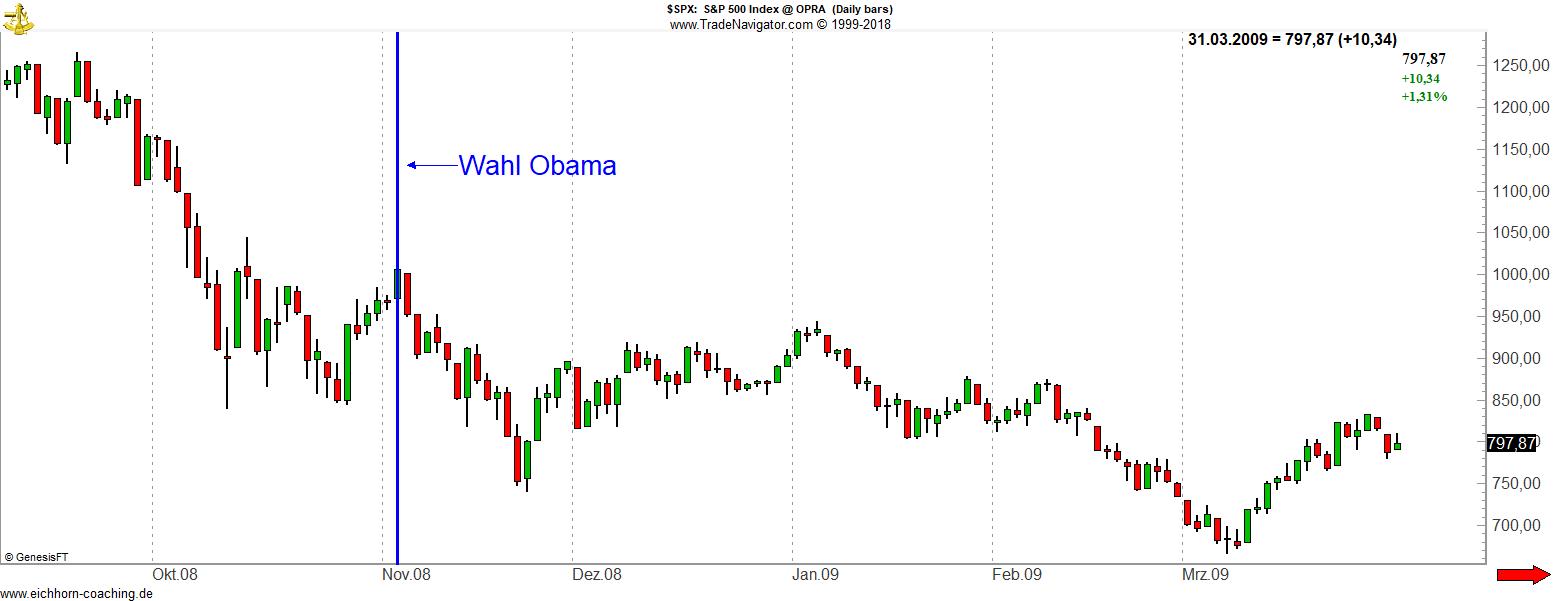 Politische Börsen Wahl von Obama SPX