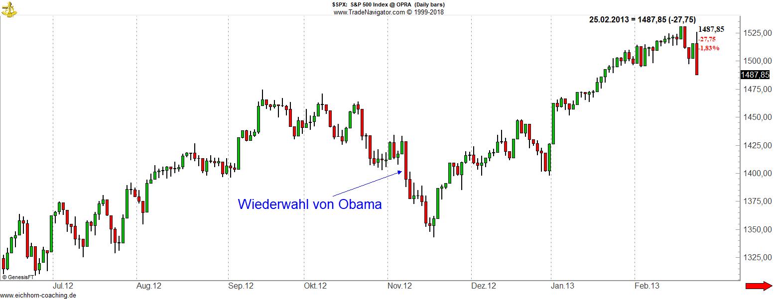Politische Börsen Wiederwahl von Obama