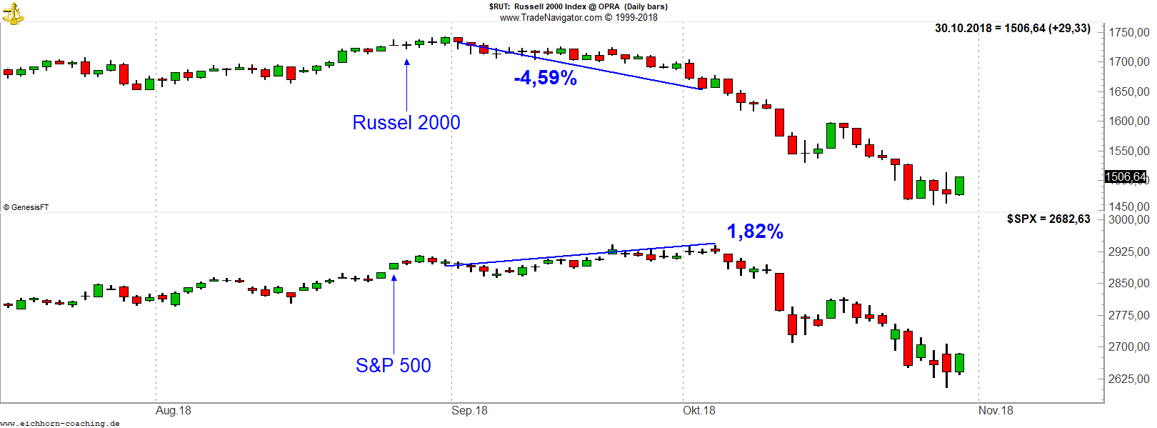 Russel 2000 Index vs. SPX