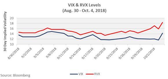 Volatilität des Russel 2000 Index
